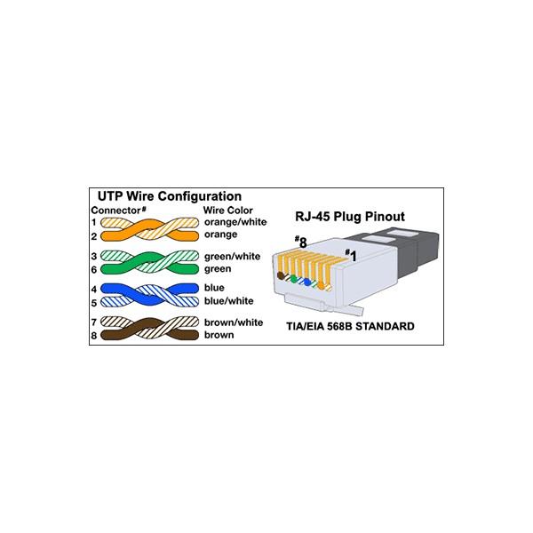 utp wire configuration