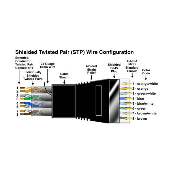 cat6 network cable wiring diagram  | vpi.us
