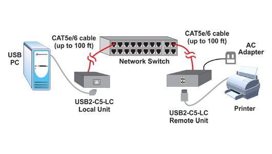 usb 2 0 extender cat5 high speed balun range extension rj45